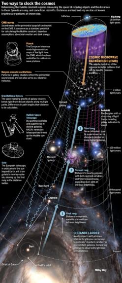 Drupal_HubbleConstant_revised